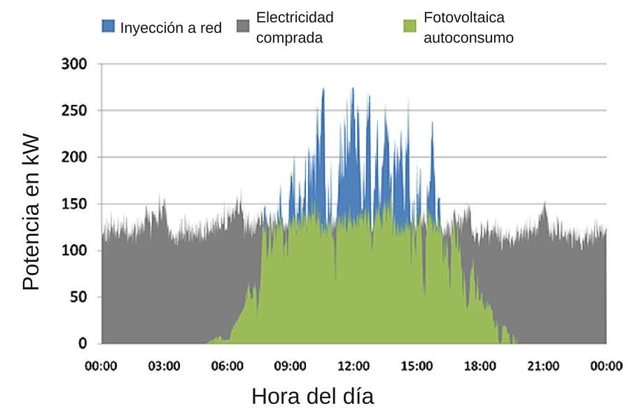 Gráfica de autoconsumo fotovoltaico con los valores indicados