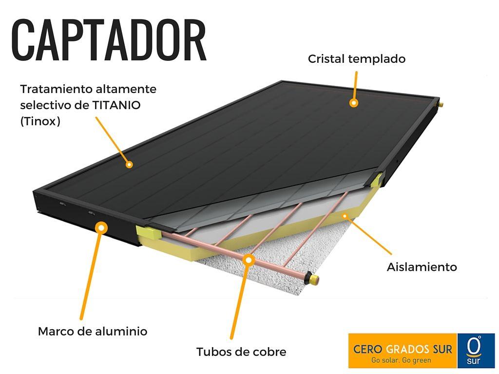 Energía solar térmica | Cero Grados Sur